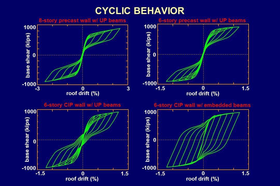 CYCLIC BEHAVIOR -1.5 0 1.5 -1000 0 1000 -1.5 01.5 -1000 0 1000 -1.5 0 1.5 -1000 0 1000 base shear (kips) roof drift (%) -1000 0 1000 -303 base shear (kips) roof drift (%) base shear (kips) roof drift (%) base shear (kips) roof drift (%) 8-story precast wall w/ UP beams 6-story precast wall w/ UP beams 6-story CIP wall w/ UP beams 6-story CIP wall w/ embedded beams