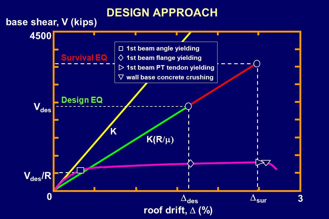 base shear, V (kips) DESIGN APPROACH 3 0 4500 roof drift,  (%) 1st beam angle yielding 1st beam flange yielding wall base concrete crushing 1st beam PT tendon yielding Design EQ Survival EQ K K(R  V des V des /R  des  sur