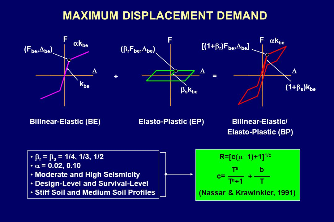 MAXIMUM DISPLACEMENT DEMAND (Nassar & Krawinkler, 1991)  r =  s = 1/4, 1/3, 1/2  = 0.02, 0.10 Moderate and High Seismicity Design-Level and Survival-Level Stiff Soil and Medium Soil Profiles Bilinear-Elastic (BE)Elasto-Plastic (EP)Bilinear-Elastic/ Elasto-Plastic (BP) += F FF  (F be,  be ) k be (  r F be,  be )  s k be [(1+  r )F be,  be ] (1+  s )k be  k be R=[c  1)+1] 1/c c= + T a b T a +1 T