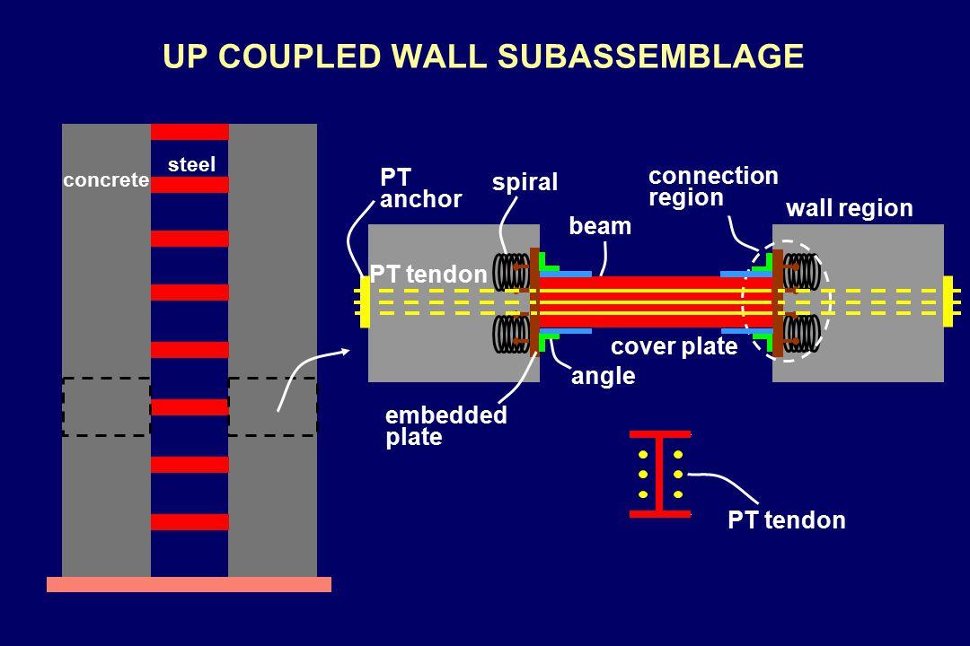 DEFORMED SHAPE AND COUPLING FORCES contact region gap opening V coupling = P z lblb P P V coupling dbdb z lblb
