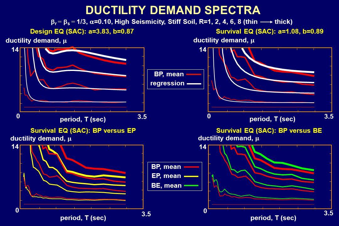 14 0 3.5 period, T (sec) 14 0 3.5 Design EQ (SAC): a=3.83, b=0.87Survival EQ (SAC): a=1.08, b=0.89 ductility demand,  period, T (sec) ductility demand,  DUCTILITY DEMAND SPECTRA 0 14 3.5 period, T (sec) 0 14 3.5 period, T (sec) regression BP, mean ductility demand,  EP, mean BP, mean BE, mean Survival EQ (SAC): BP versus EPSurvival EQ (SAC): BP versus BE  r =  s = 1/3,  =0.10, High Seismicity, Stiff Soil, R=1, 2, 4, 6, 8 (thin thick)
