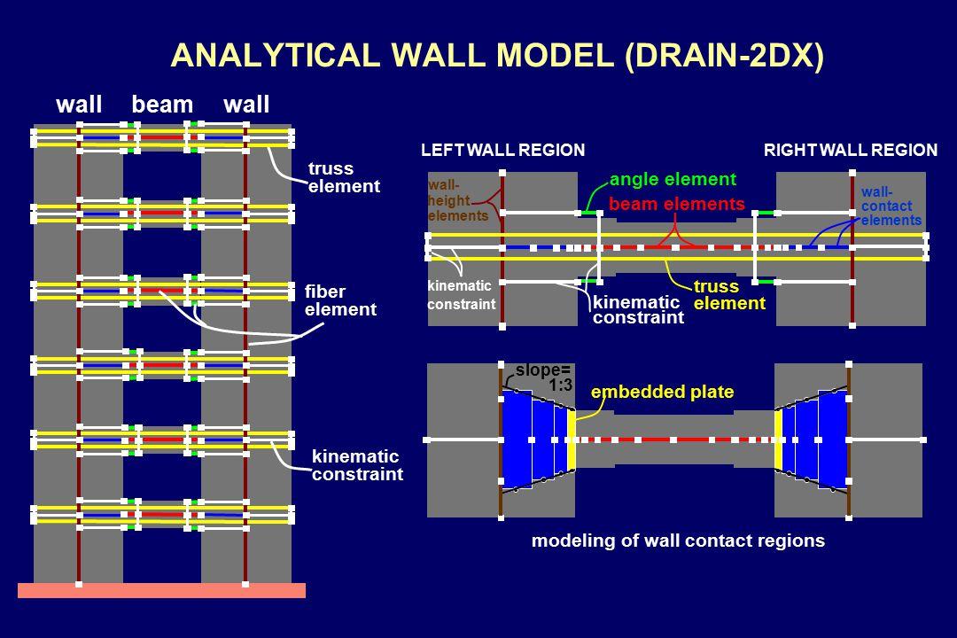 COUPLED WALL BEHAVIOR base moment (kip.ft) 02.5 120000 roof drift (%) coupled wall right wall left wall 04 roof drift (%) 120000 base moment (kip.ft) coupled wall two uncoupled walls