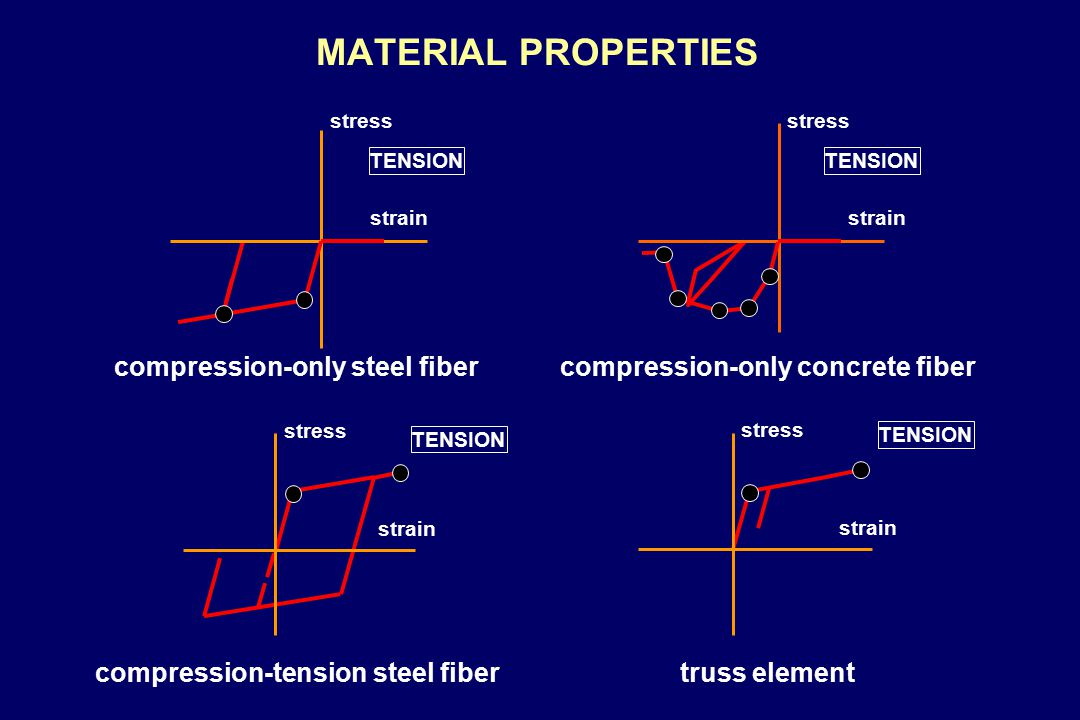 MATERIAL PROPERTIES stress strain TENSION compression-only steel fiber TENSION stress strain compression-only concrete fiber TENSION stress strain compression-tension steel fiber TENSION stress strain truss element