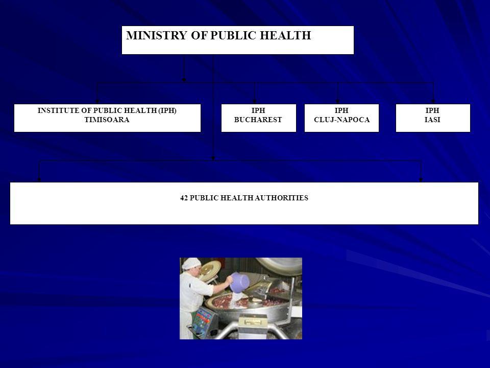 MINISTRY OF PUBLIC HEALTH INSTITUTE OF PUBLIC HEALTH (IPH) TIMISOARA IPH BUCHAREST IPH CLUJ-NAPOCA IPH IASI 42 PUBLIC HEALTH AUTHORITIES