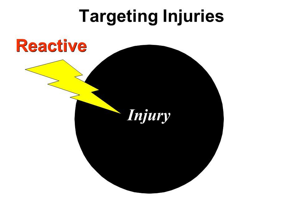 Targeting Injuries Injury Reactive