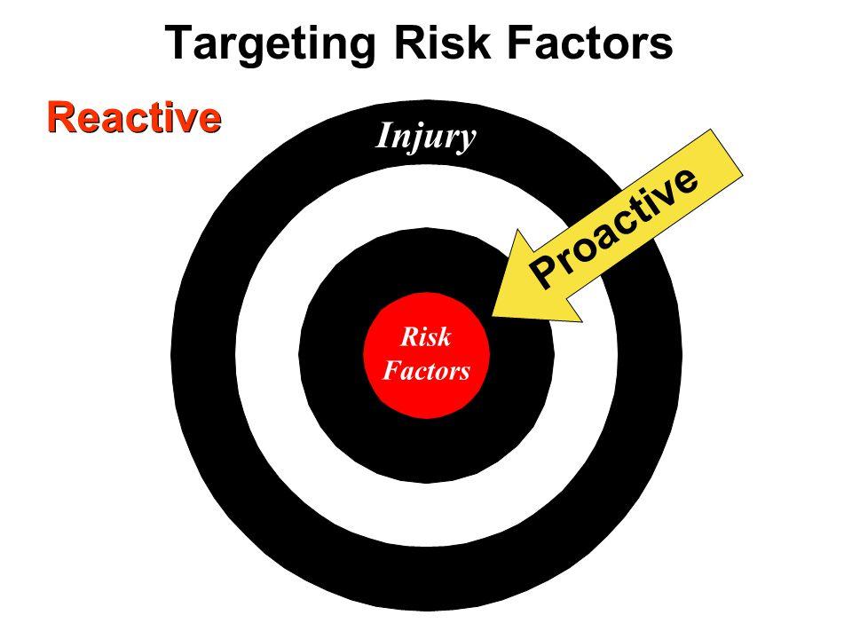 Targeting Risk Factors Injury Risk Factors Proactive Reactive