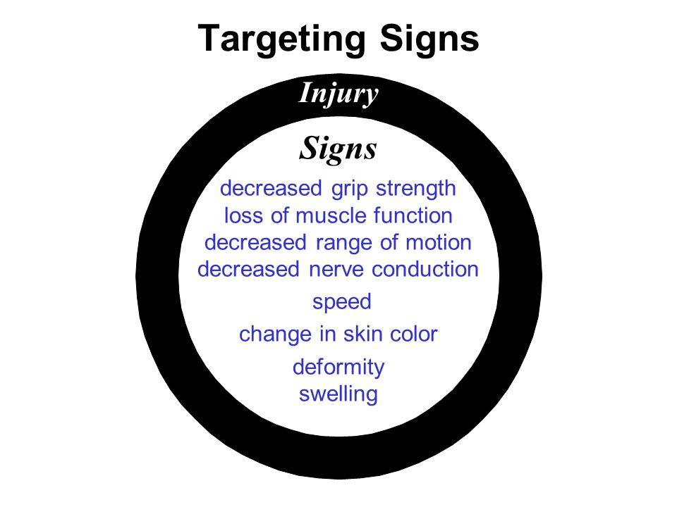 Targeting Signs Injury Signs decreased grip strength loss of muscle function decreased range of motion decreased nerve conduction speed change in skin color deformity swelling
