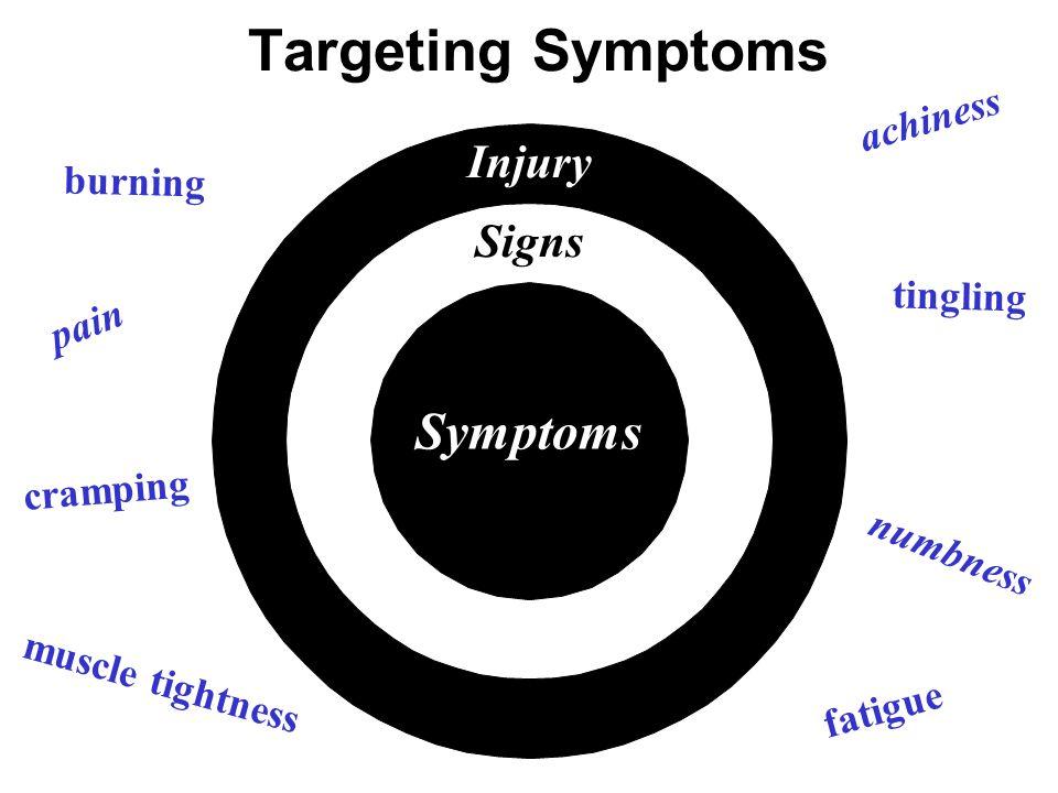 Targeting Symptoms Injury Signs Symptoms pain muscle tightness fatigue achiness burning numbness tingling cramping