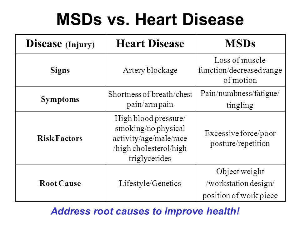 MSDs vs.
