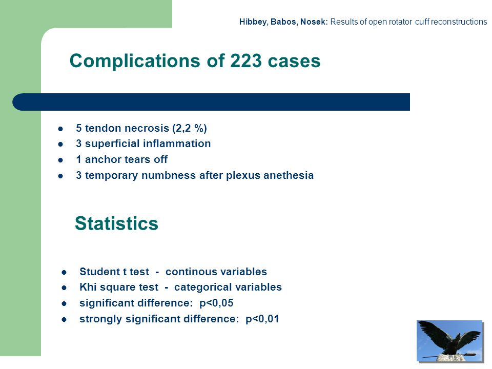 Hibbey, Babos, Nosek: Results of open rotator cuff reconstructions Complications of 223 cases 5 tendon necrosis (2,2 %) 3 superficial inflammation 1 a