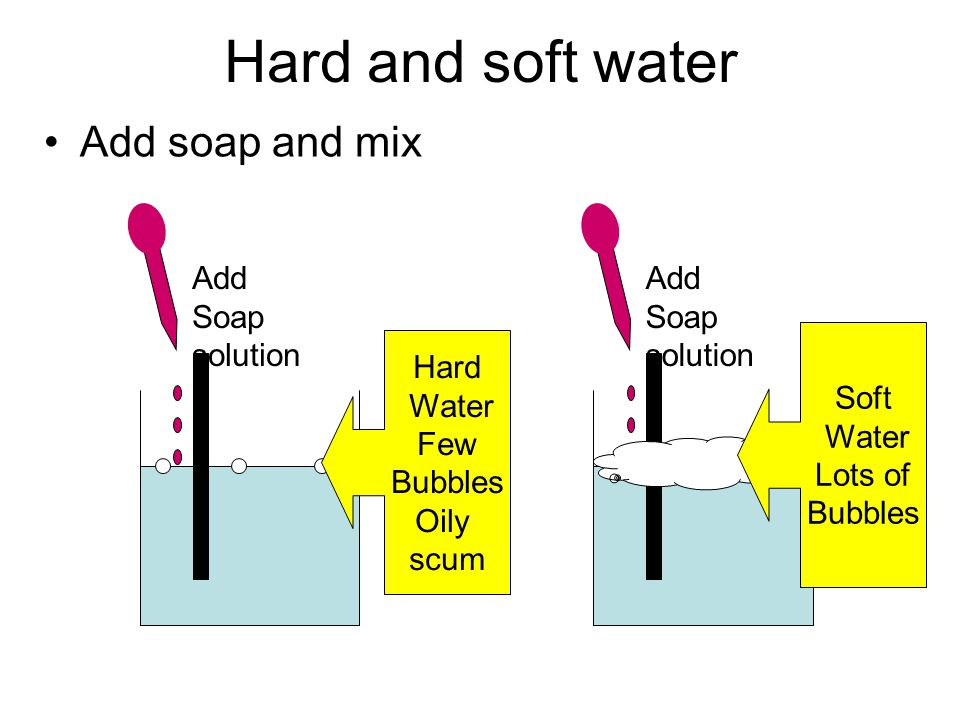 Water Treatment Screening - Clean water passes through the screen and large objects do not Sedimentation - Aluminium Sulphate is added allowed to sett