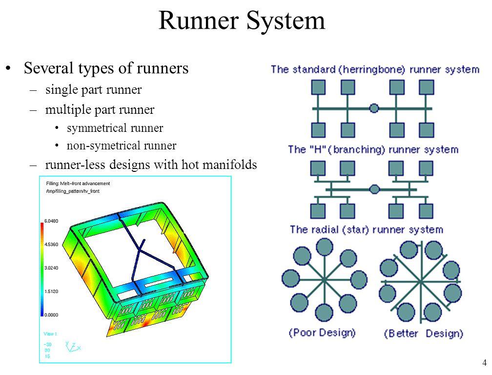4 Runner System Several types of runners –single part runner –multiple part runner symmetrical runner non-symetrical runner –runner-less designs with