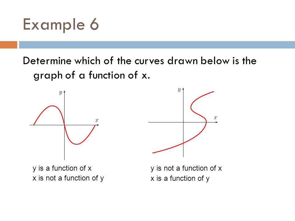 Example 6 Determine which of the curves drawn below is the graph of a function of x. y is a function of x x is not a function of y y is not a function