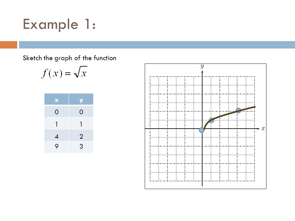 Example 1: xy 00 11 42 93 Sketch the graph of the function