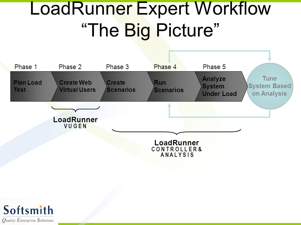 """Tune System Based on Analysis LoadRunner Expert Workflow """"The Big Picture"""" Analyze System Under Load Phase 5 LoadRunner V U G E N LoadRunner C O N T R"""
