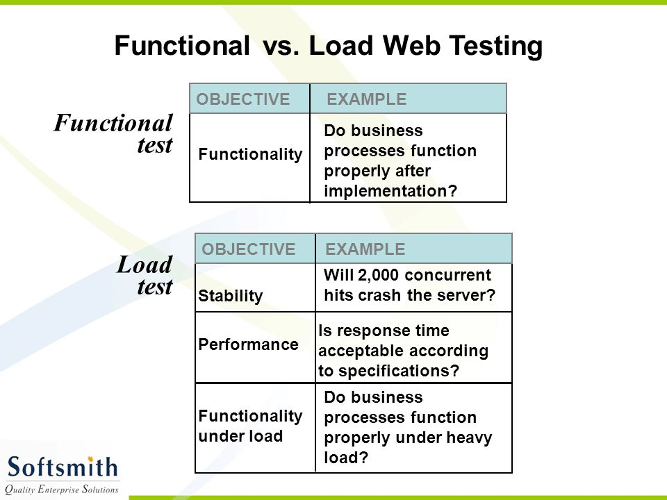 4 Types of Performance Testing Find out whether the system can handle the expected load upon deployment under real-world conditions.