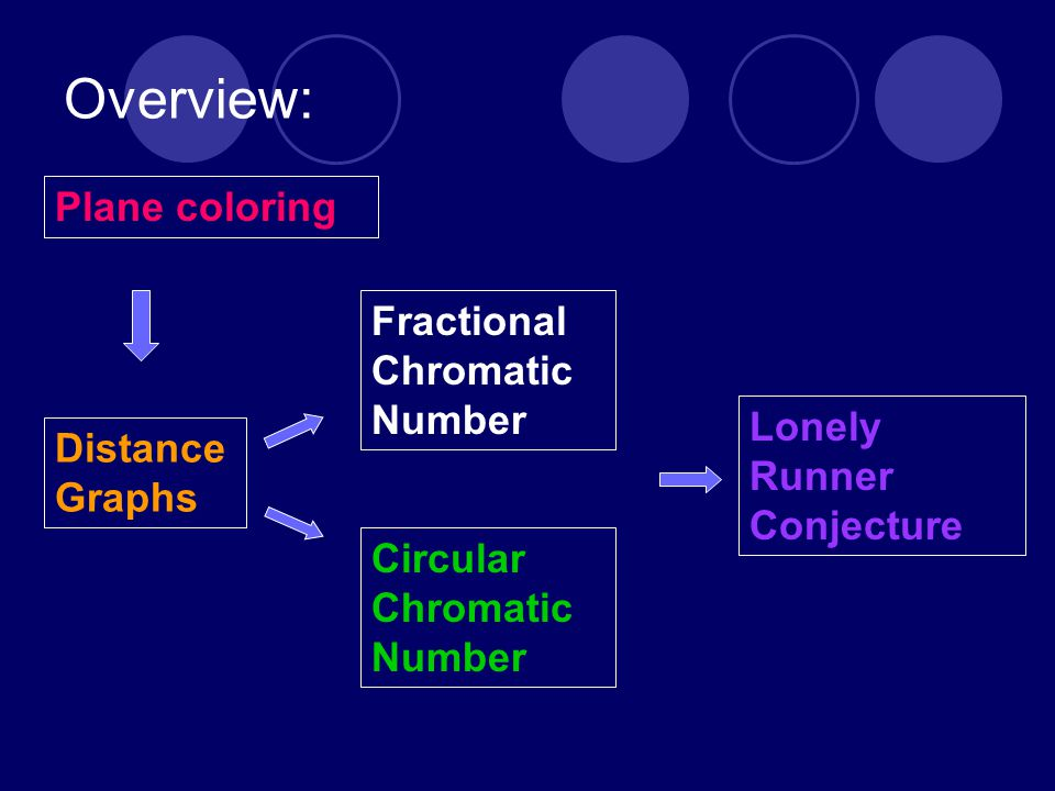 Overview: Distance Graphs Fractional Chromatic Number Lonely Runner Conjecture Plane coloring Circular Chromatic Number