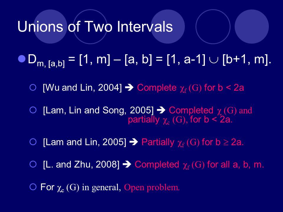 Unions of Two Intervals D m, [a,b] = [1, m] – [a, b] = [1, a-1]  [b+1, m].  [Wu and Lin, 2004]  Complete χ f (G) for b < 2a  [Lam, Lin and Song, 2