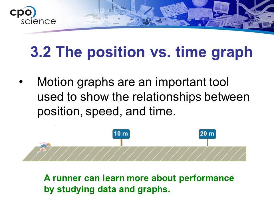 3.2 The position vs.time graph Position vs.