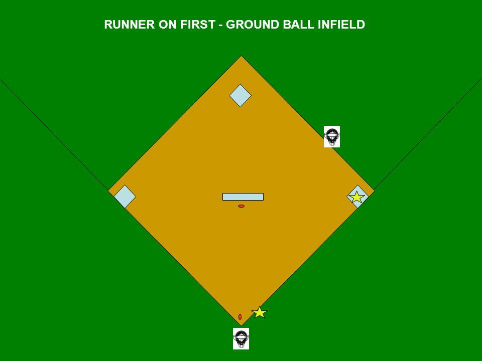 RUNNER ON FIRST - GROUND BALL INFIELD