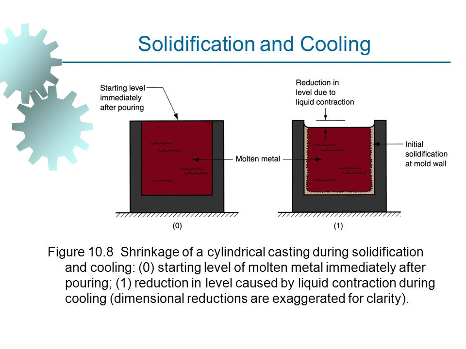 Solidification and Cooling Figure 10.8 Shrinkage of a cylindrical casting during solidification and cooling: (0) starting level of molten metal immediately after pouring; (1) reduction in level caused by liquid contraction during cooling (dimensional reductions are exaggerated for clarity).