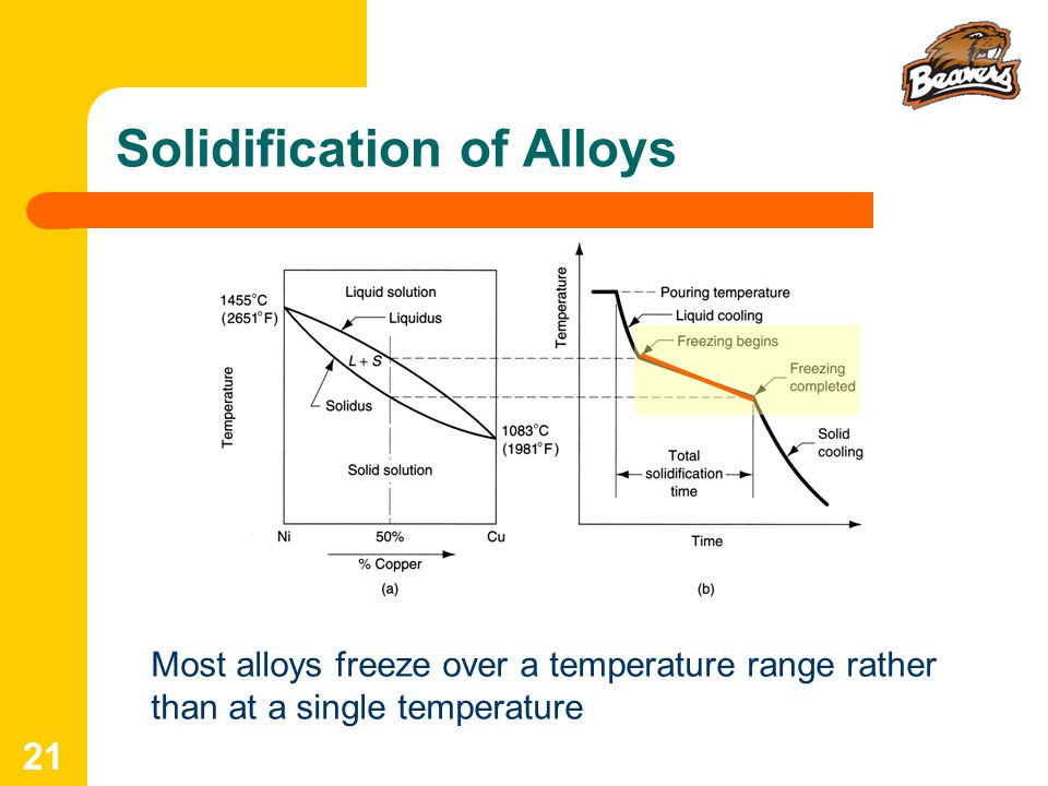 21 Most alloys freeze over a temperature range rather than at a single temperature Solidification of Alloys