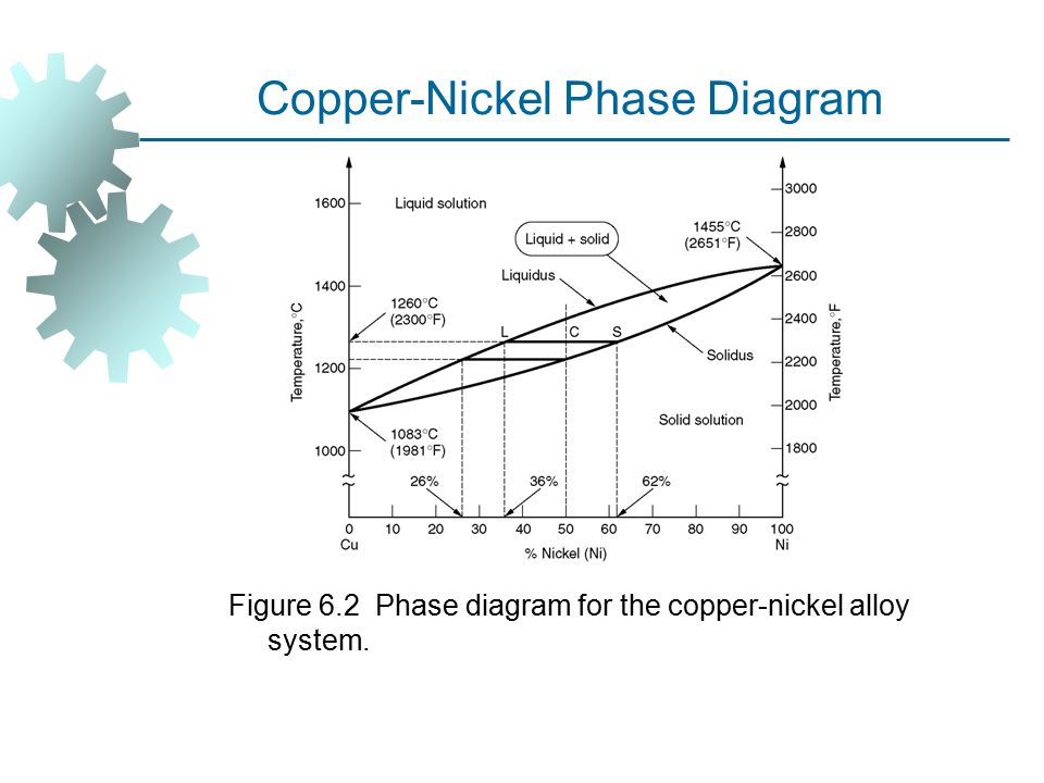 Copper-Nickel Phase Diagram Figure 6.2 Phase diagram for the copper ‑ nickel alloy system.