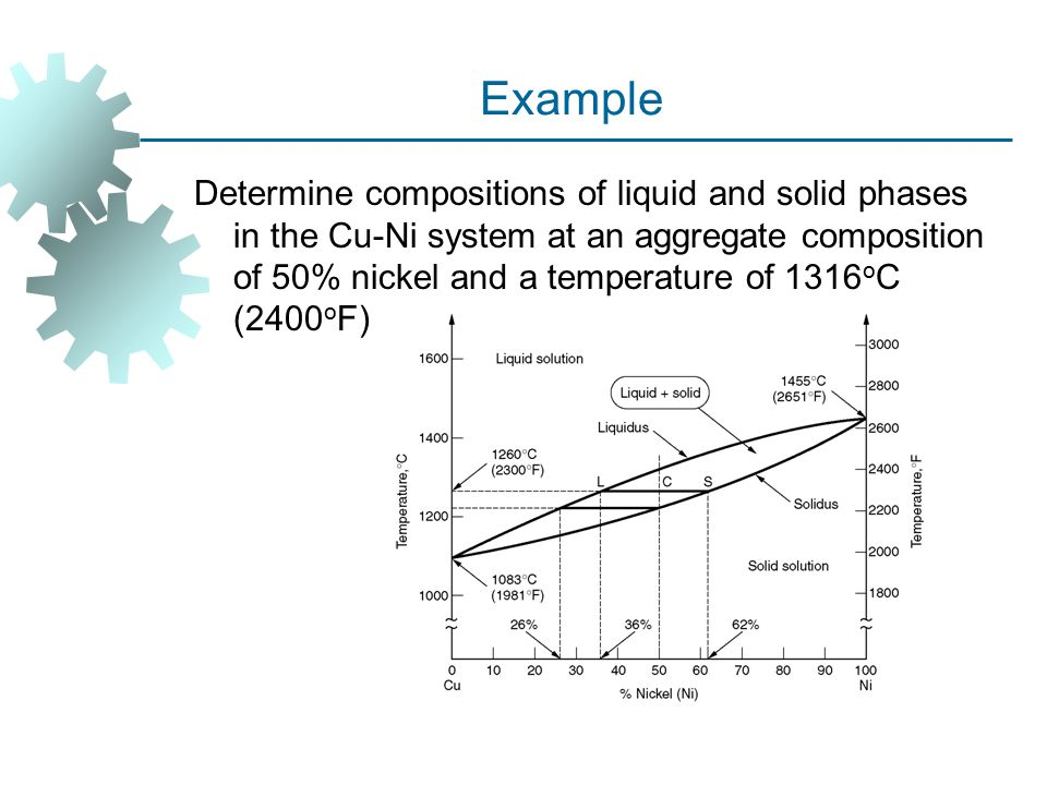Example Determine compositions of liquid and solid phases in the Cu-Ni system at an aggregate composition of 50% nickel and a temperature of 1316 o C (2400 o F)