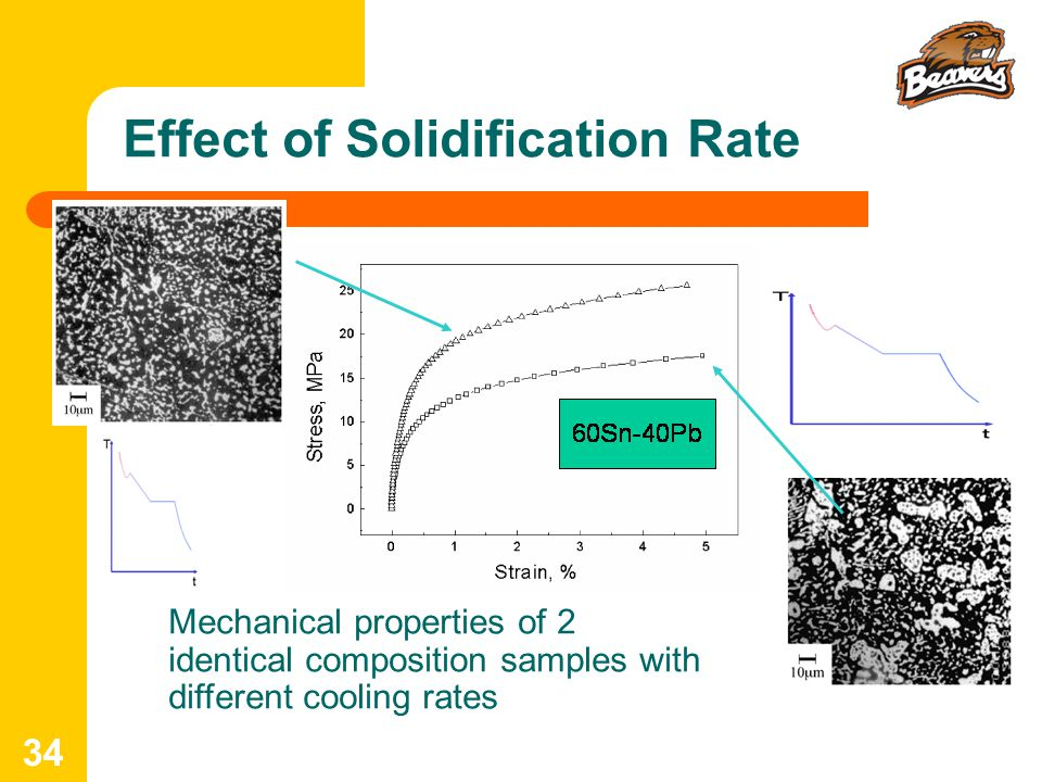 34 Mechanical properties of 2 identical composition samples with different cooling rates Effect of Solidification Rate