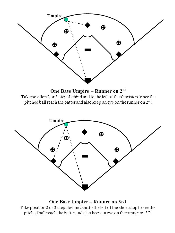 One Base Umpire – Runner on 2 nd Take position 2 or 3 steps behind and to the left of the shortstop to see the pitched ball reach the batter and also keep an eye on the runner on 2 nd.