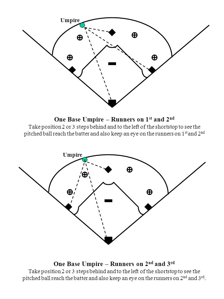 One Base Umpire – Runners on 1 st and 2 nd Take position 2 or 3 steps behind and to the left of the shortstop to see the pitched ball reach the batter and also keep an eye on the runners on 1 st and 2 nd One Base Umpire – Runners on 2 nd and 3 rd Take position 2 or 3 steps behind and to the left of the shortstop to see the pitched ball reach the batter and also keep an eye on the runners on 2 nd and 3 rd.