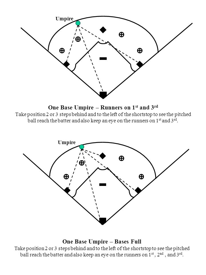 One Base Umpire – Runners on 1 st and 3 rd Take position 2 or 3 steps behind and to the left of the shortstop to see the pitched ball reach the batter and also keep an eye on the runners on 1 st and 3 rd.
