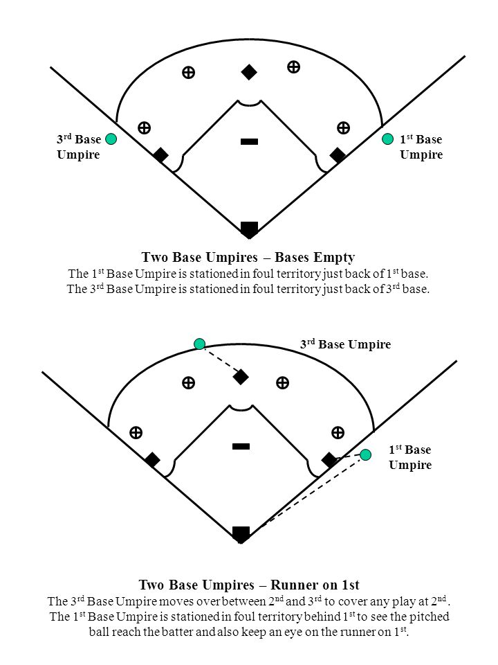 Two Base Umpires – Bases Empty The 1 st Base Umpire is stationed in foul territory just back of 1 st base.