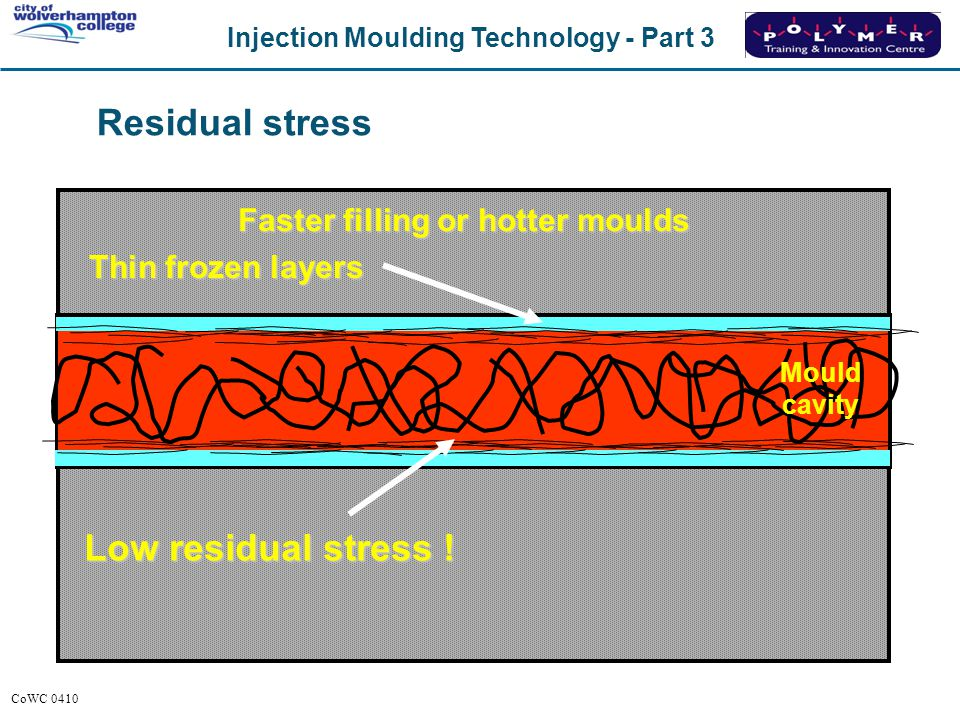 Injection Moulding Technology - Part 3 CoWC 0410 Residual stress Faster filling or hotter moulds Thin frozen layers Low residual stress ! Mould cavity