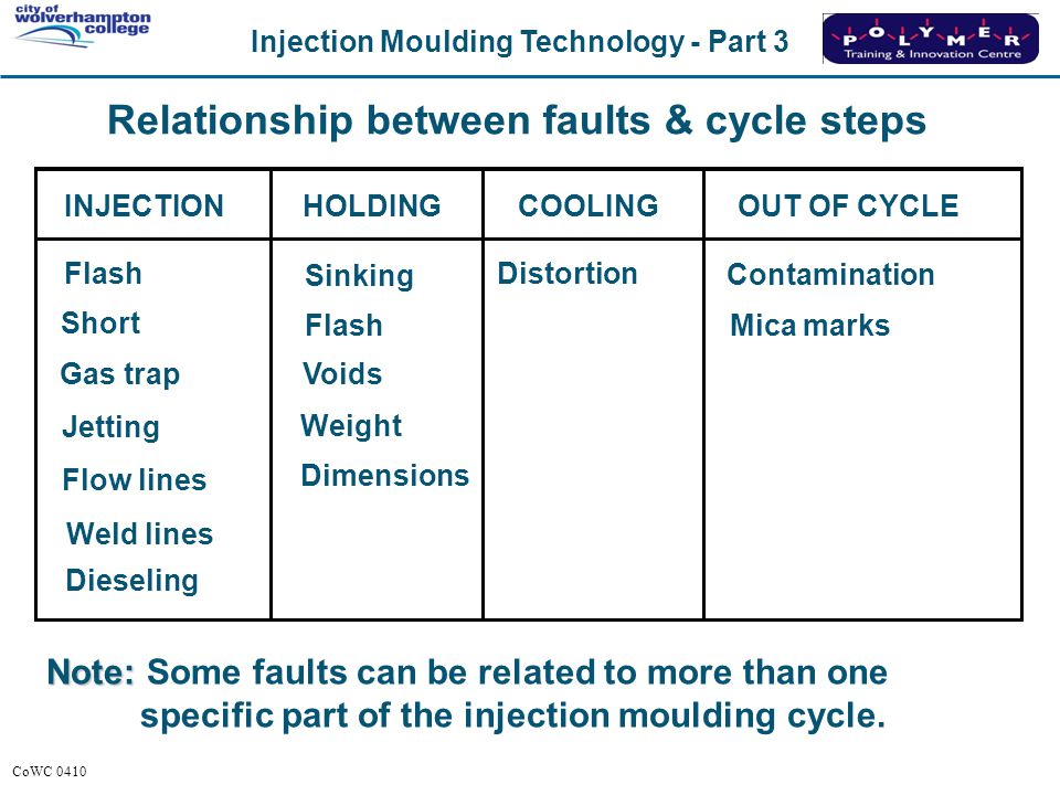 Injection Moulding Technology - Part 3 CoWC 0410 Relationship between faults & cycle steps OUT OF CYCLECOOLINGHOLDINGINJECTION Note: Note: Some faults