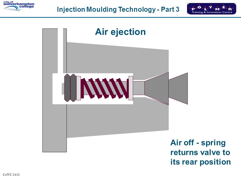 Injection Moulding Technology - Part 3 CoWC 0410 Air off - spring returns valve to its rear position Air ejection