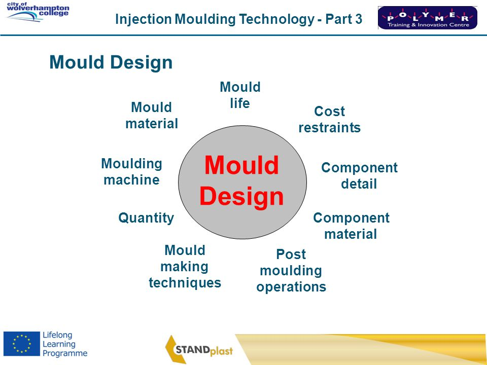 Injection Moulding Technology - Part 3 CoWC 0410 Core plateSplit line Cavity plate Fixed back plate Sprue Cooling channel Guide bush Air vent Dowel or Guide pin Ejector plate Runner Cold Slug Well Sprue puller pin Push back pin Moving backplate Support blocks and risers Two Plate Mould Tool Locating ring Sprue bush Ejector pin