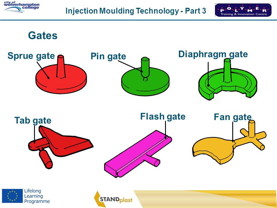 Injection Moulding Technology - Part 3 CoWC 0410 Tab gate Diaphragm gate Sprue gate Pin gate Gates Flash gate Fan gate