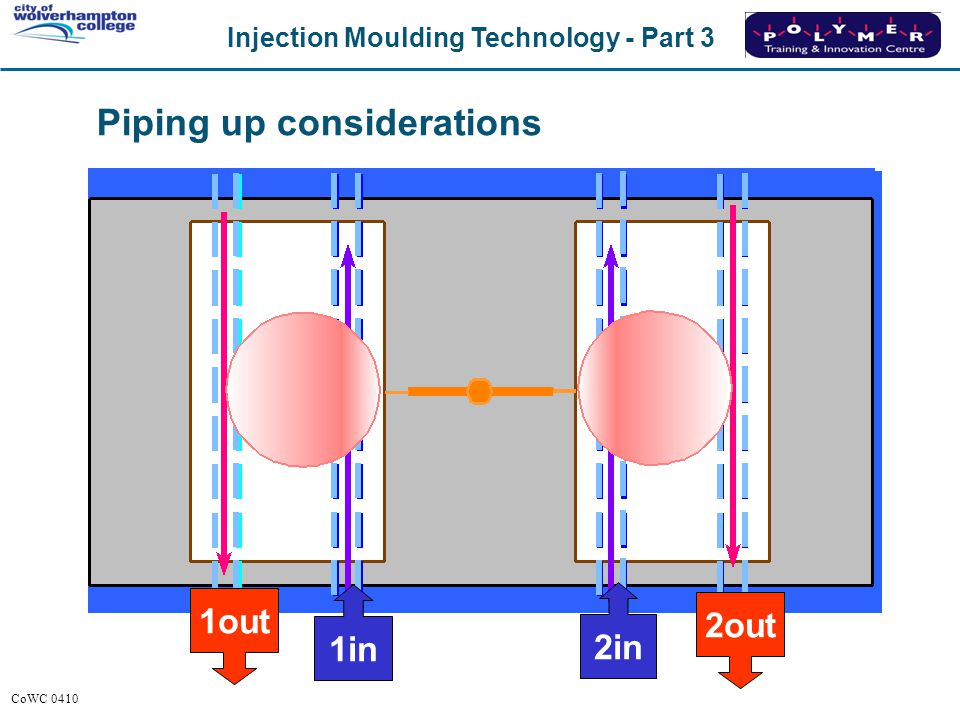 Injection Moulding Technology - Part 3 CoWC 0410 Piping up considerations 1in 2in 1out 2out
