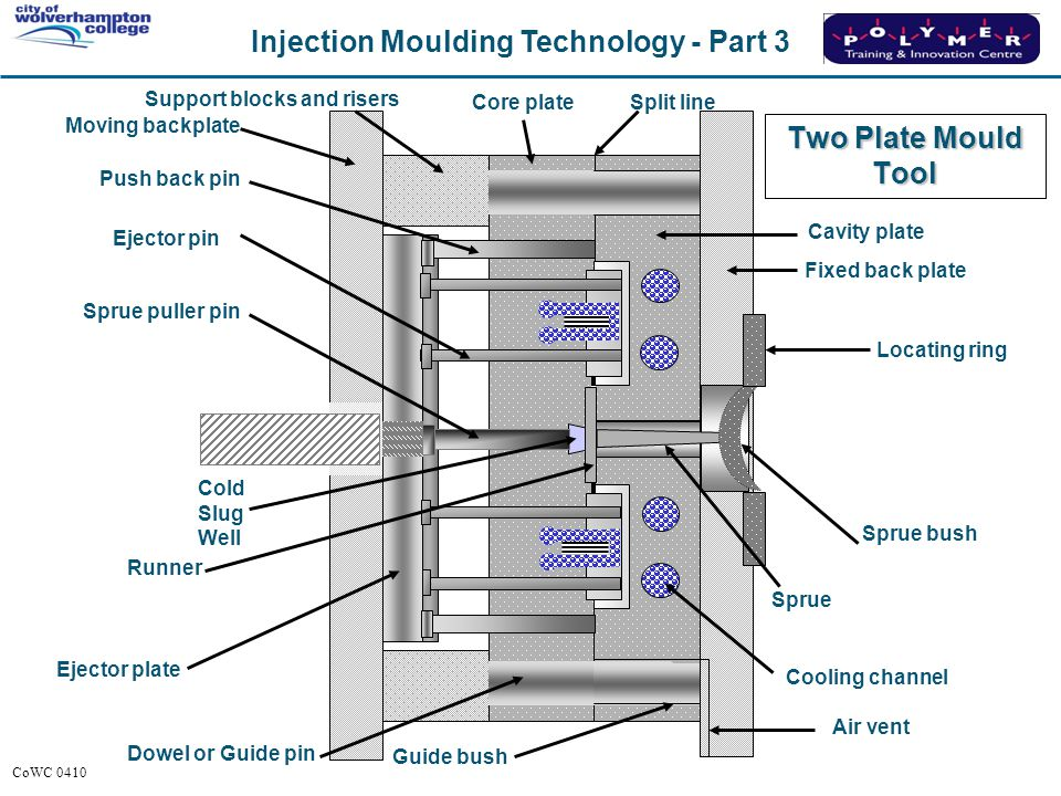Injection Moulding Technology - Part 3 CoWC 0410 Core plateSplit line Cavity plate Fixed back plate Sprue Cooling channel Guide bush Air vent Dowel or