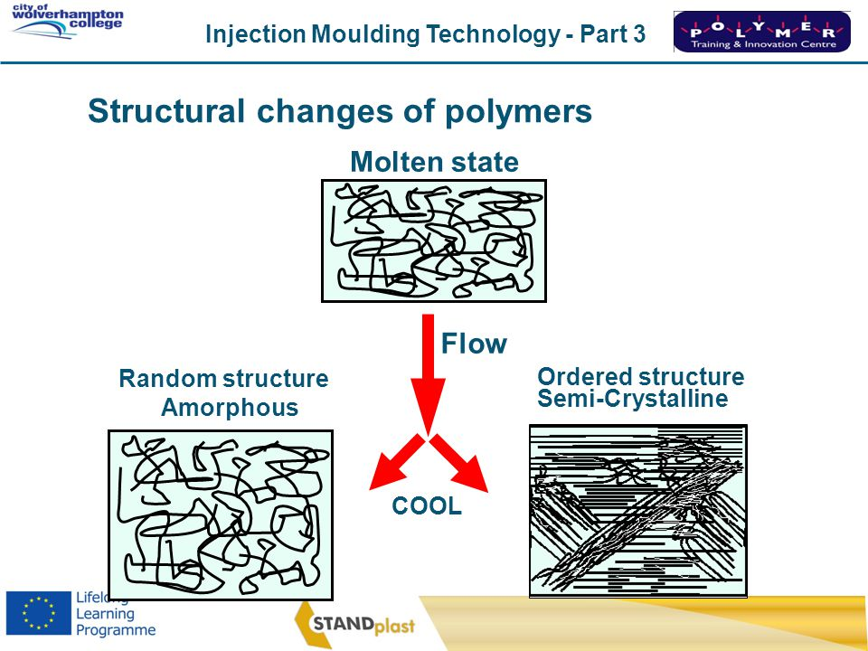 Injection Moulding Technology - Part 3 CoWC 0410 Structural changes of polymers Semi-Crystalline Ordered structure Molten state Amorphous Random struc