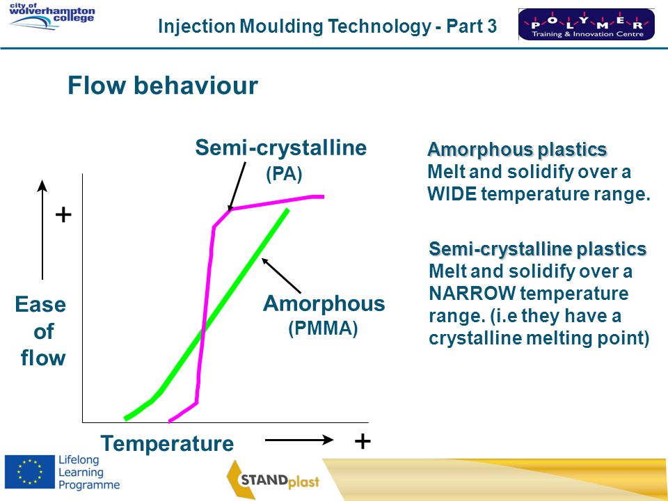 Injection Moulding Technology - Part 3 CoWC 0410 Amorphous plastics Melt and solidify over a WIDE temperature range. Semi-crystalline plastics Melt an