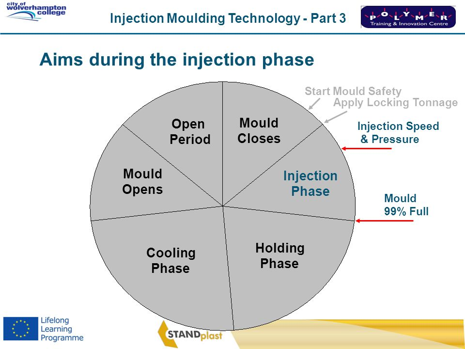 Injection Moulding Technology - Part 3 CoWC 0410 Mould Closes Mould Opens Cooling Phase Holding Phase InjectionPhase Mould 99% Full Injection Speed &