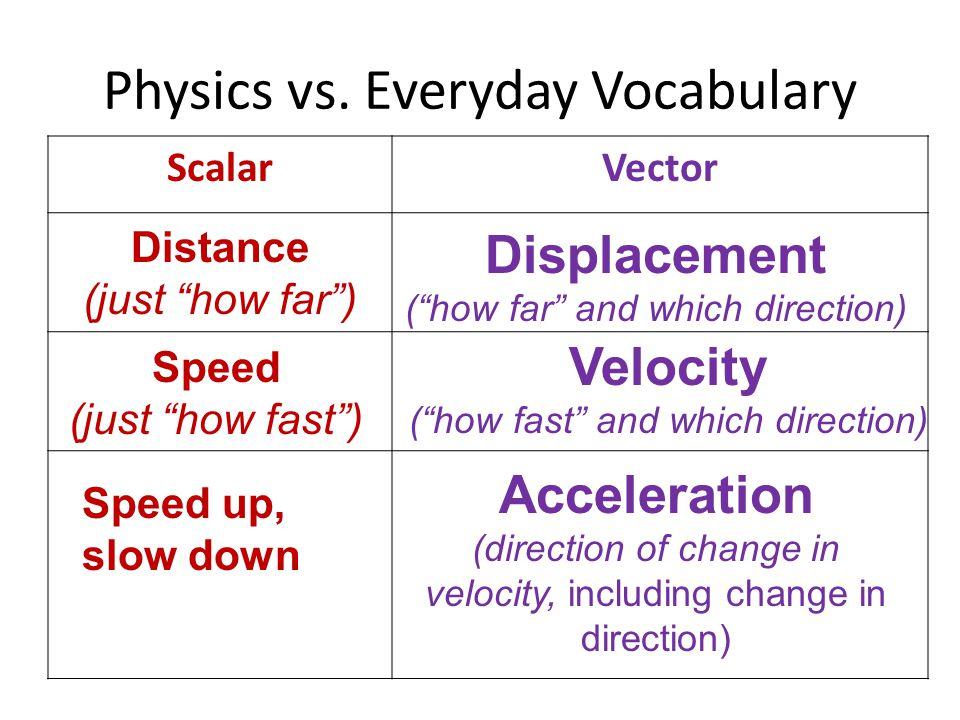Physics vs.