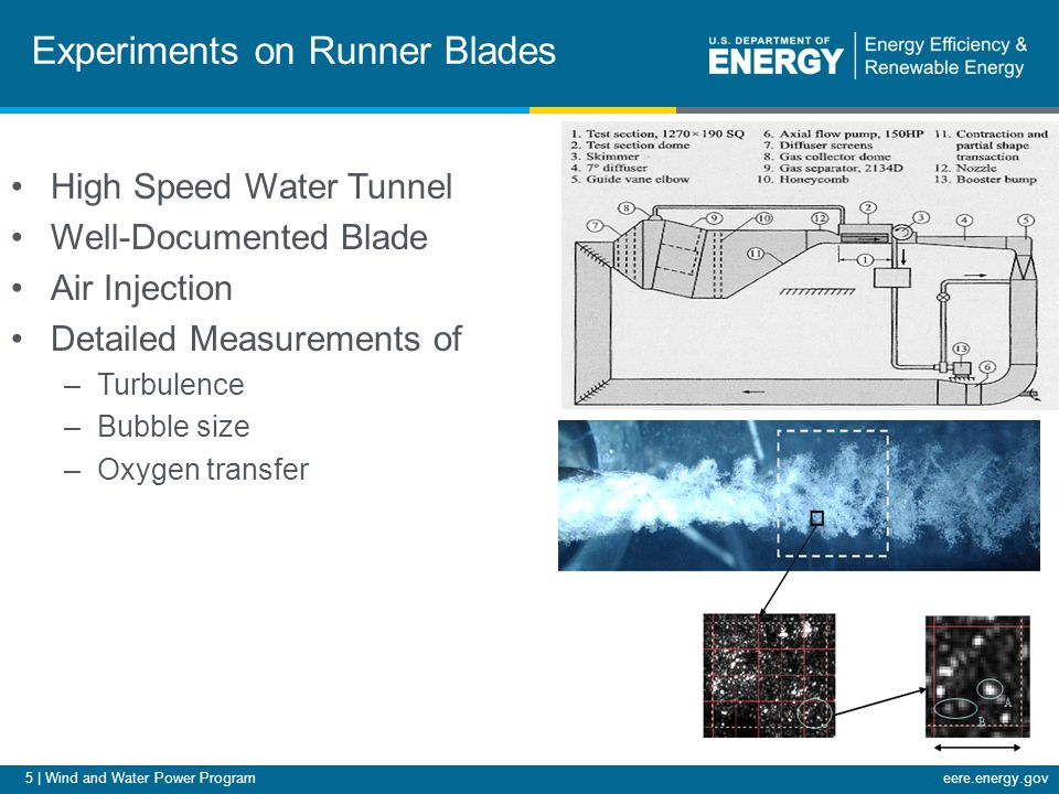 5 | Wind and Water Power Programeere.energy.gov Experiments on Runner Blades High Speed Water Tunnel Well-Documented Blade Air Injection Detailed Measurements of –Turbulence –Bubble size –Oxygen transfer