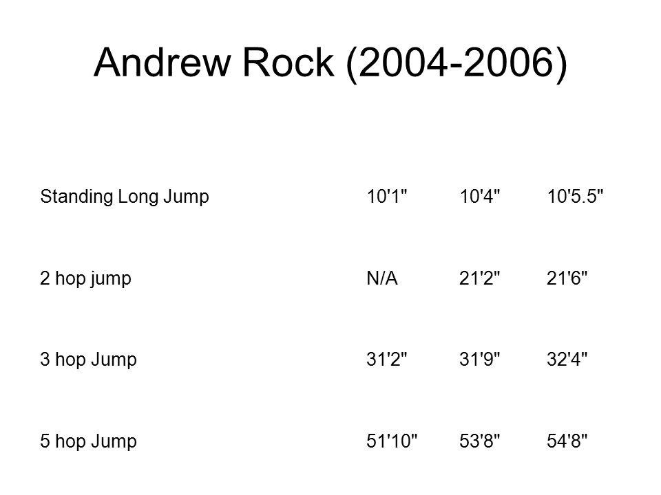 Andrew Rock (2004-2006) Standing Long Jump10 1 10 4 10 5.5 2 hop jumpN/A21 2 21 6 3 hop Jump31 2 31 9 32 4 5 hop Jump51 10 53 8 54 8