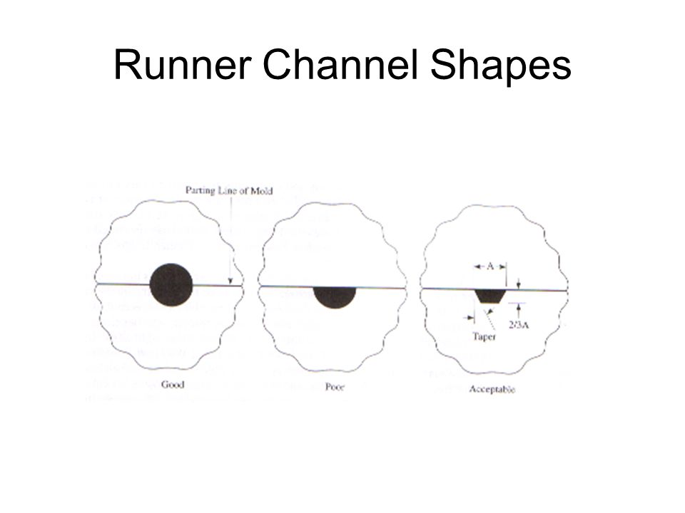 Runner Channel Shapes