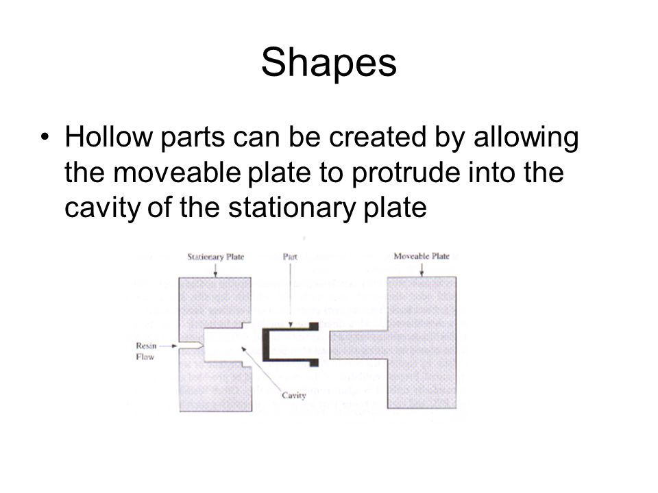 Shapes Hollow parts can be created by allowing the moveable plate to protrude into the cavity of the stationary plate