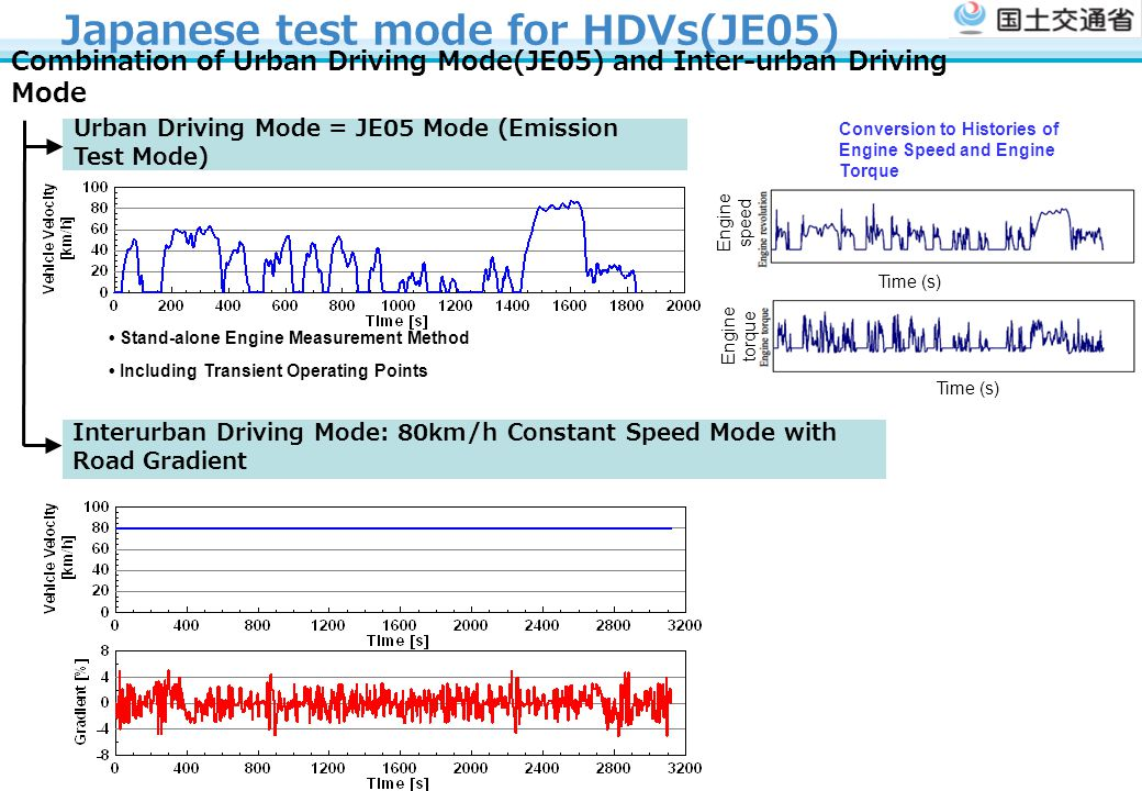 Urban Driving Mode = JE05 Mode (Emission Test Mode) Interurban Driving Mode: 80km/h Constant Speed Mode with Road Gradient Combination of Urban Driving Mode(JE05) and Inter-urban Driving Mode Japanese test mode for HDVs(JE05) Stand-alone Engine Measurement Method Including Transient Operating Points Engine speed Time (s) Engine torque Time (s) Conversion to Histories of Engine Speed and Engine Torque