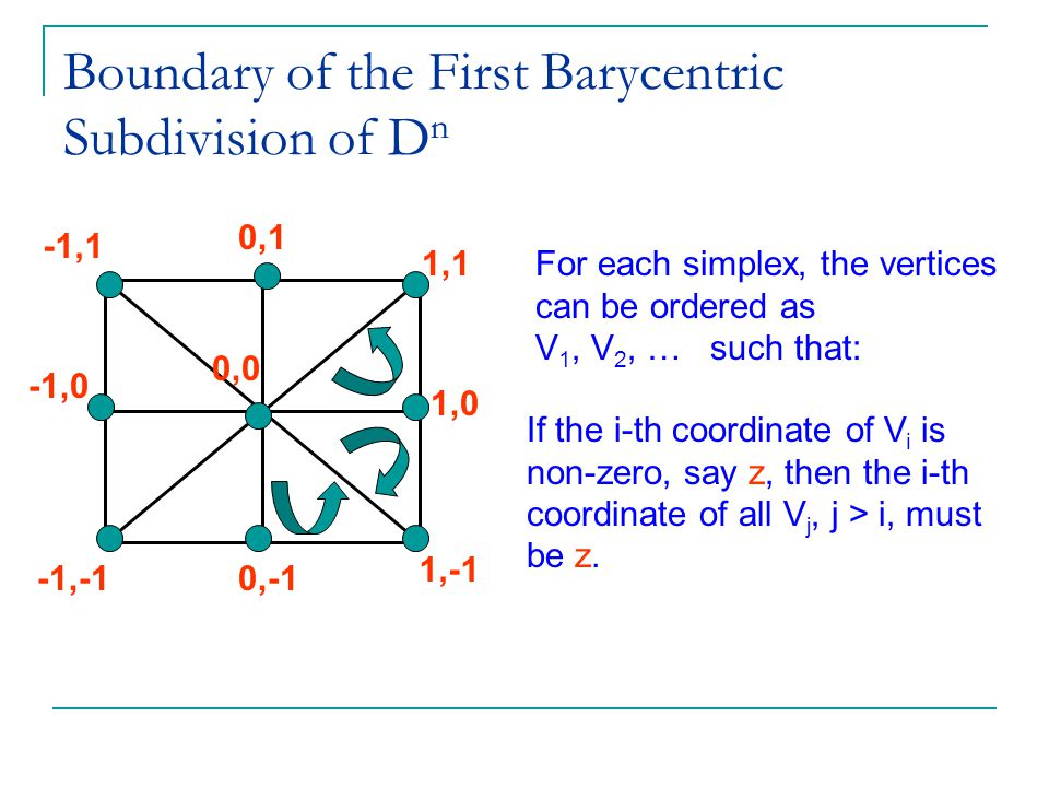 Boundary of the First Barycentric Subdivision of D n 0,0 1,0 1,1 1,-1 0,-1 For each simplex, the vertices can be ordered as V 1, V 2, … such that: If the i-th coordinate of V i is non-zero, say z, then the i-th coordinate of all V j, j > i, must be z.
